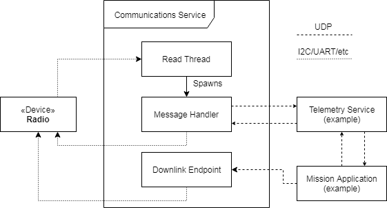 Communications Service Framework — Kubos 1 14 0 documentation